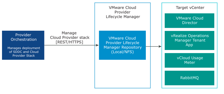 VMware Cloud Provider Lifecycle Manager