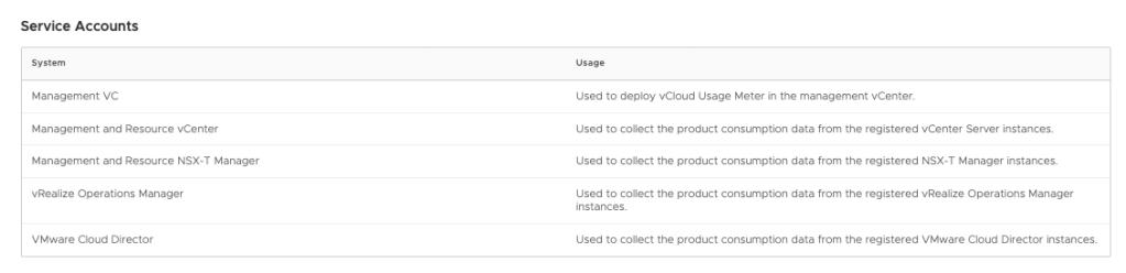 Prerequisites for vCloud Usage Meter